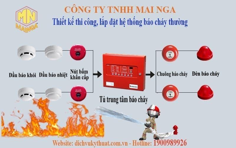 Dịch vụ kỹ thuật Thái Nguyên chuyên thiết kế thi công, lắp đặt hệ thống phòng cháy chữa cháy (PCCC), hệ thống báo cháy thường.